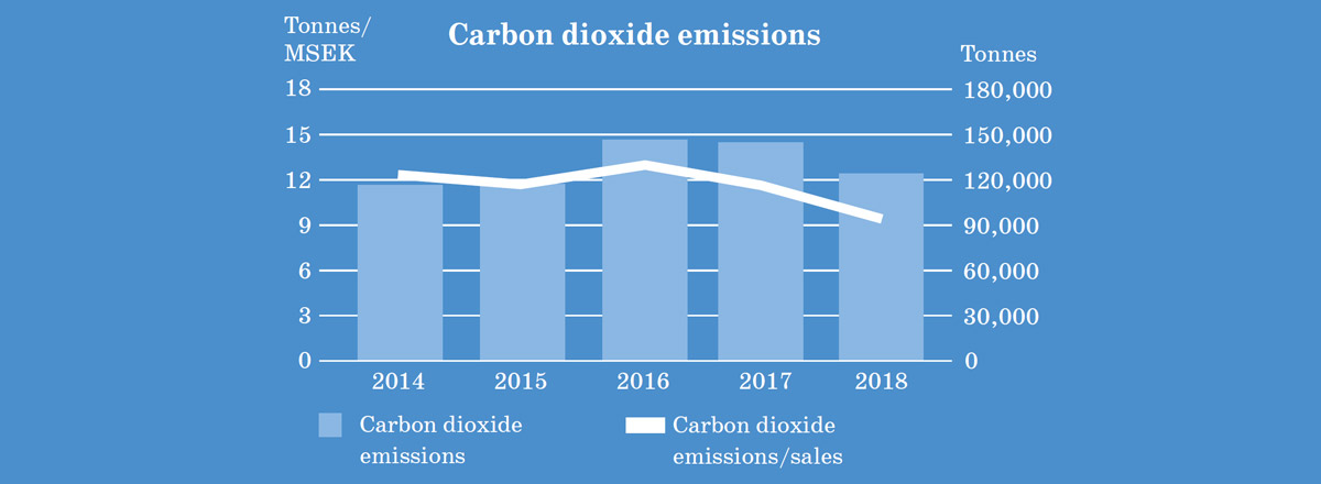 Chart of Carbon Dioxide Emissions in HEXPOL plants