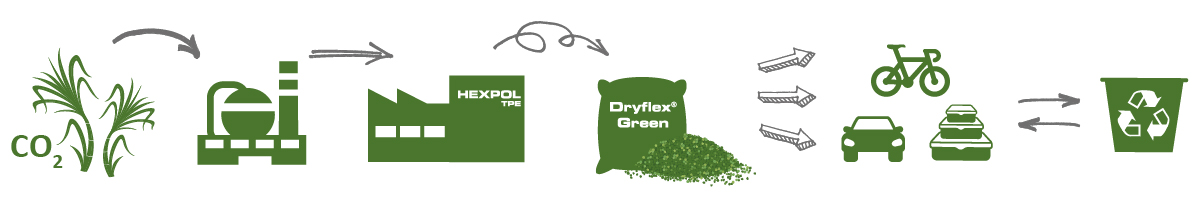 Dryflex Green TPE - Soft Plastics from Plants